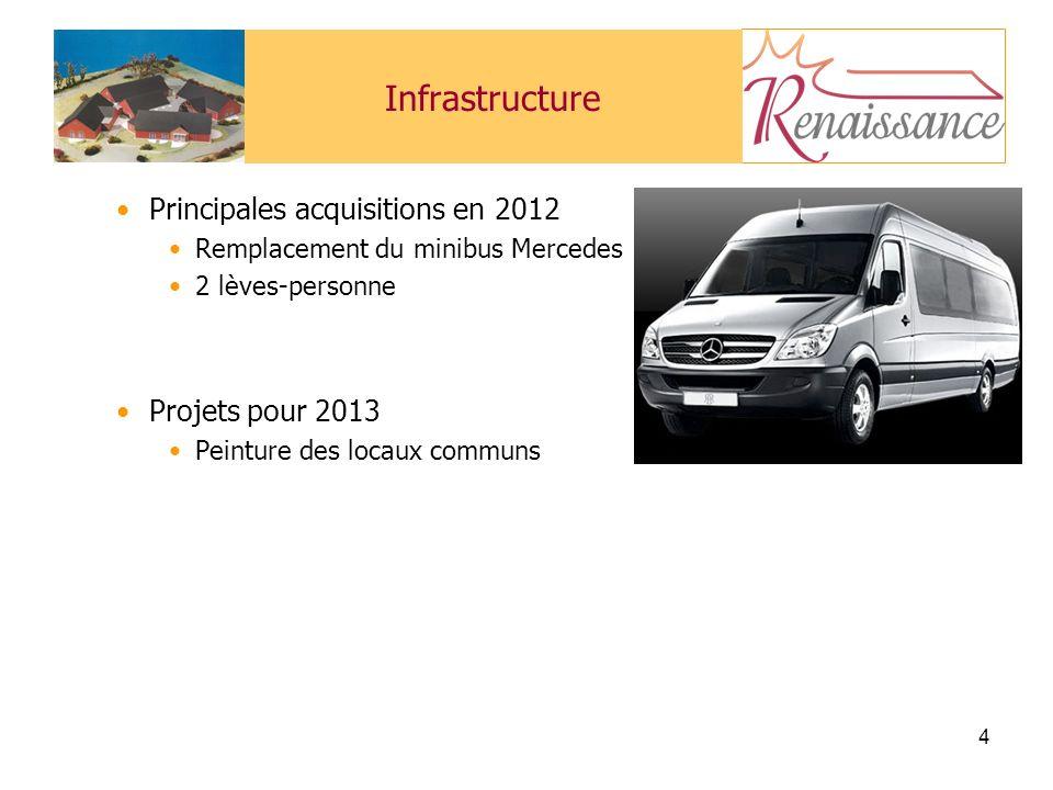 Infrastructure Principales acquisitions en 2012 Projets pour 2013