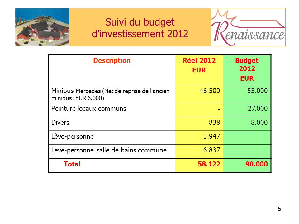 Suivi du budget d'investissement 2012