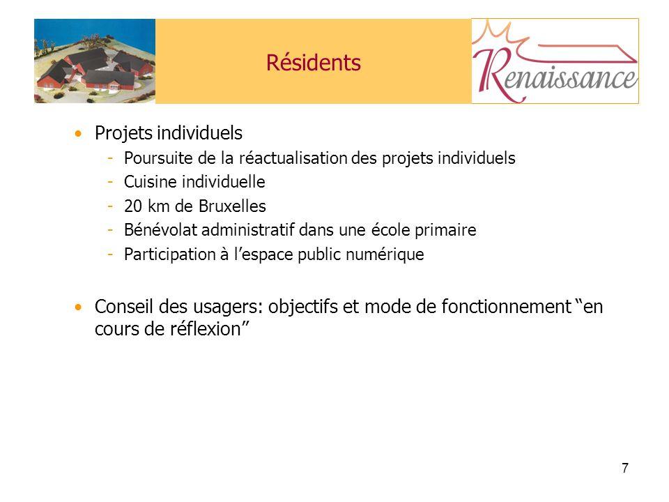 Résidents Projets individuels