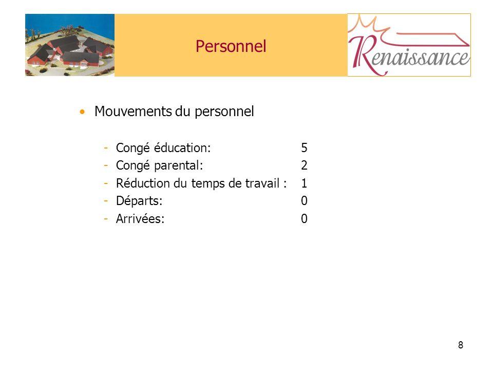 Personnel Mouvements du personnel Congé éducation: 5 Congé parental: 2