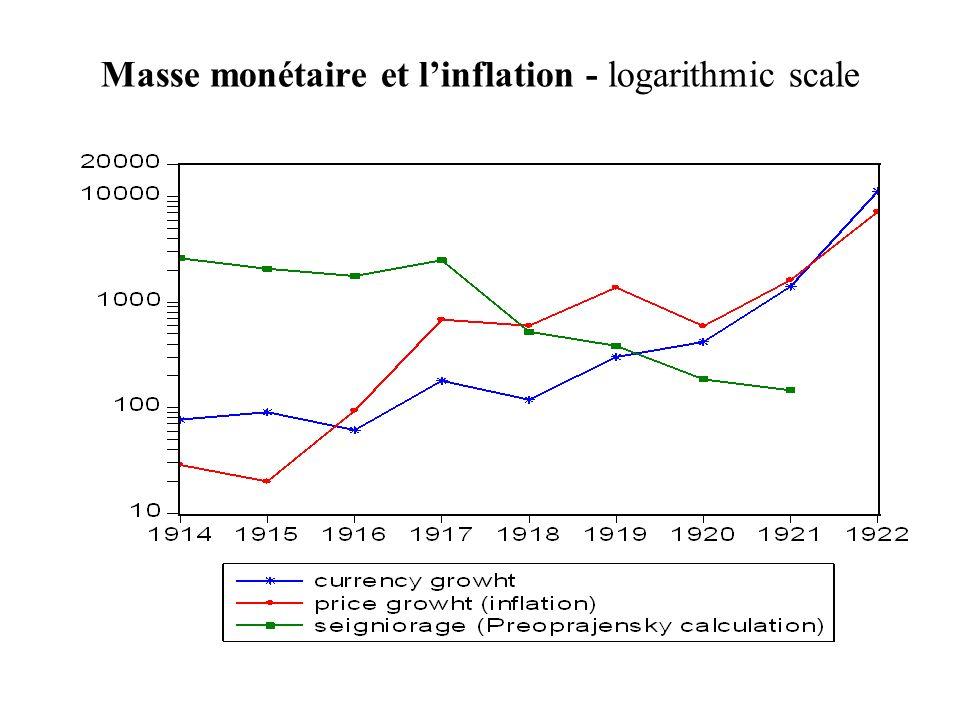 Masse monétaire et l'inflation - logarithmic scale