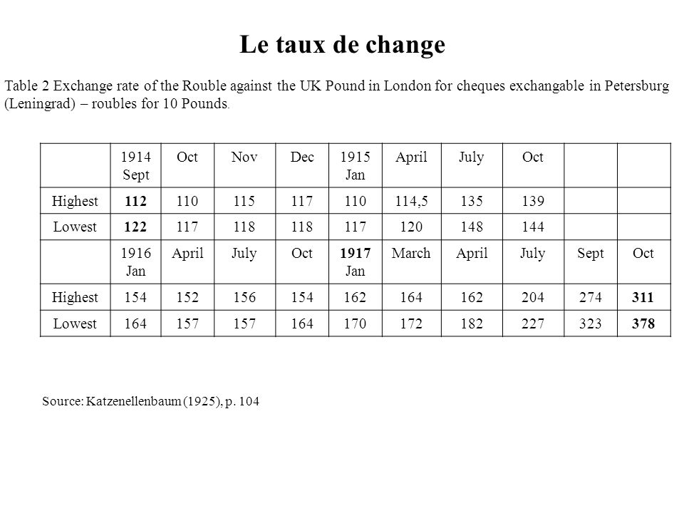 Le taux de change Table 2 Exchange rate of the Rouble against the UK Pound in London for cheques exchangable in Petersburg.