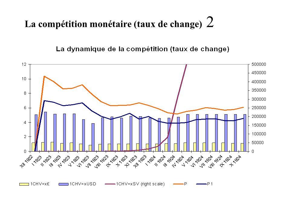 La compétition monétaire (taux de change) 2