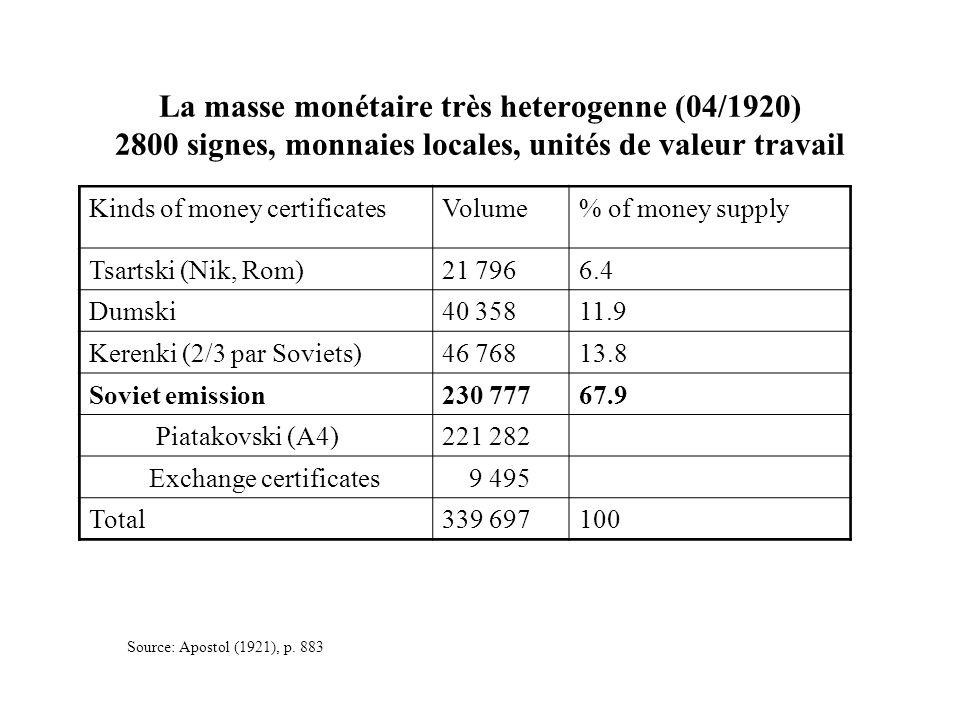 La masse monétaire très heterogenne (04/1920) 2800 signes, monnaies locales, unités de valeur travail
