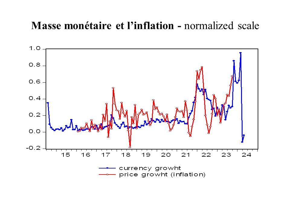 Masse monétaire et l'inflation - normalized scale