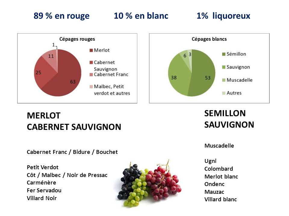 89 % en rouge 10 % en blanc 1% liquoreux