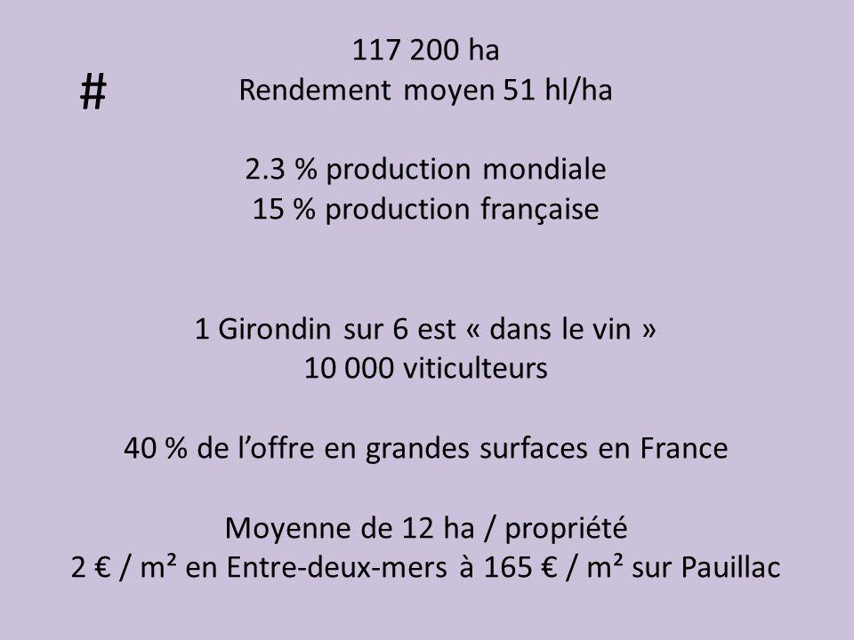 # 117 200 ha Rendement moyen 51 hl/ha 2.3 % production mondiale