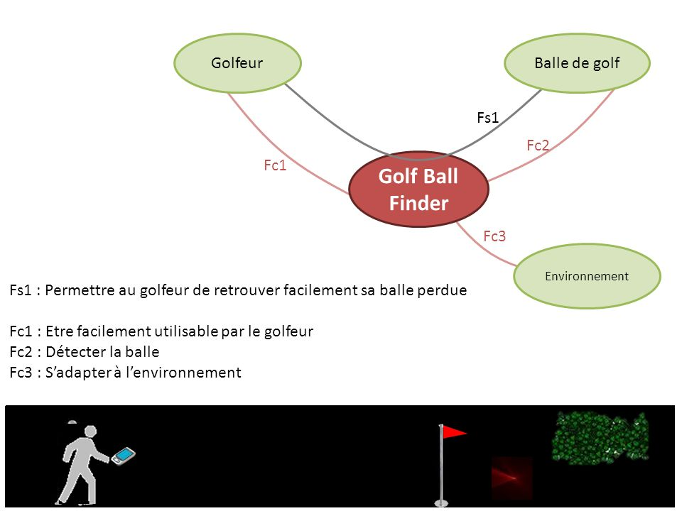 Golf Ball Finder Golfeur Balle de golf Fs1 Fc2 Fc1 Fc3