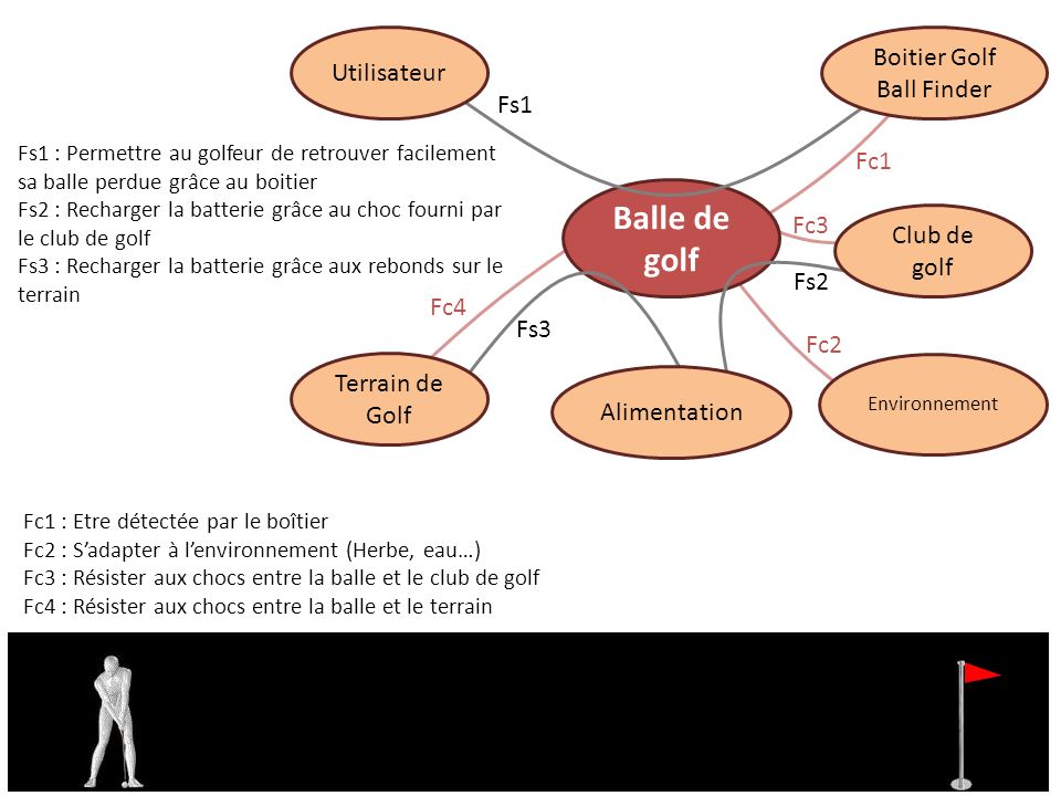 Boitier Golf Ball Finder