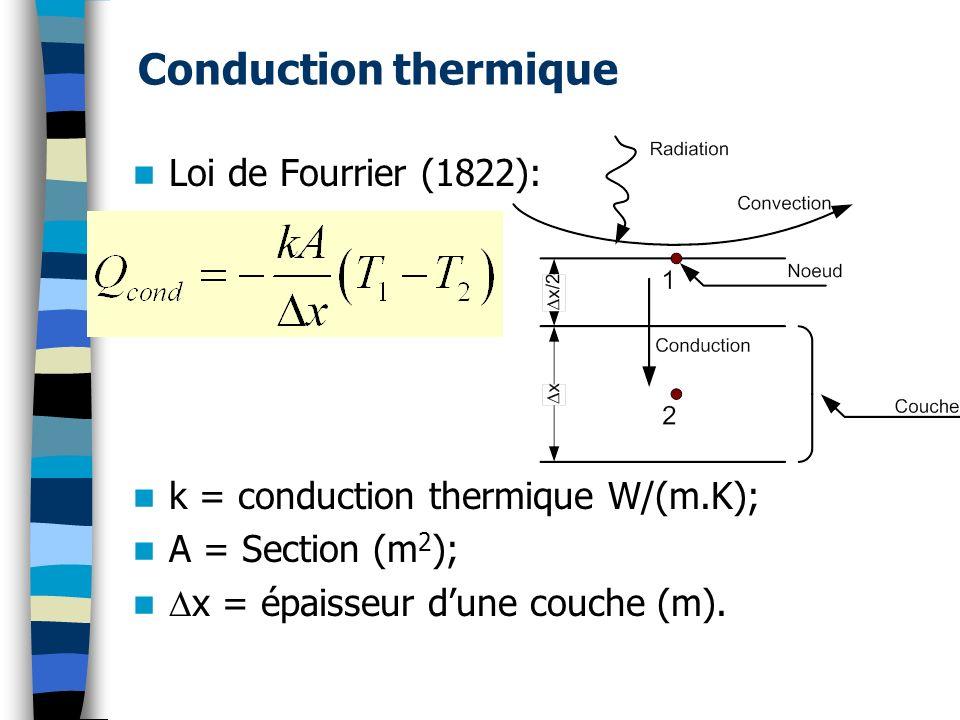 Conduction thermique Loi de Fourrier (1822):