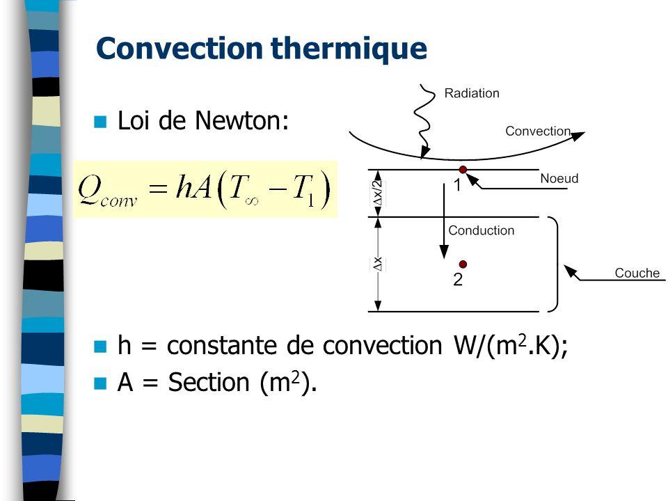 Convection thermique Loi de Newton: