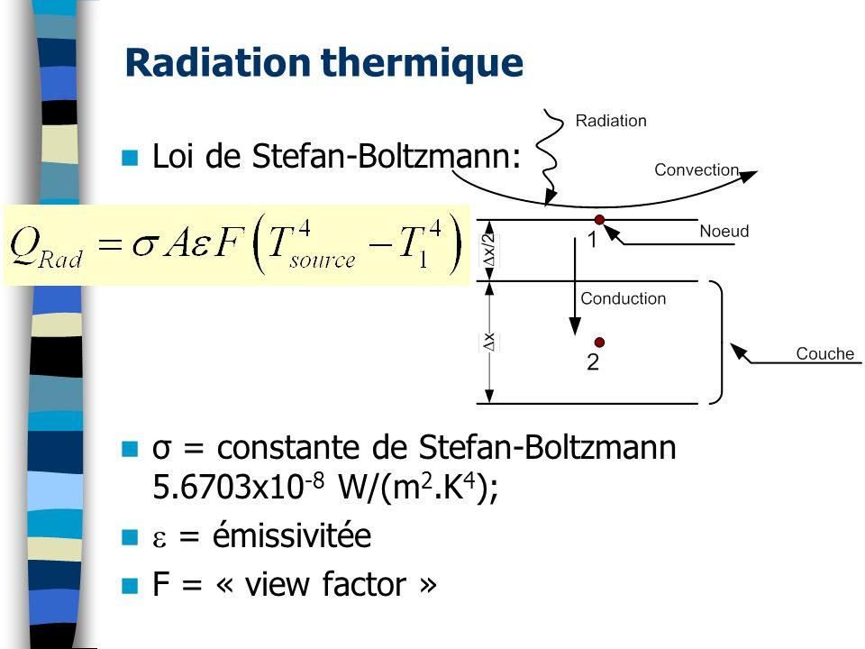 Radiation thermique Loi de Stefan-Boltzmann: