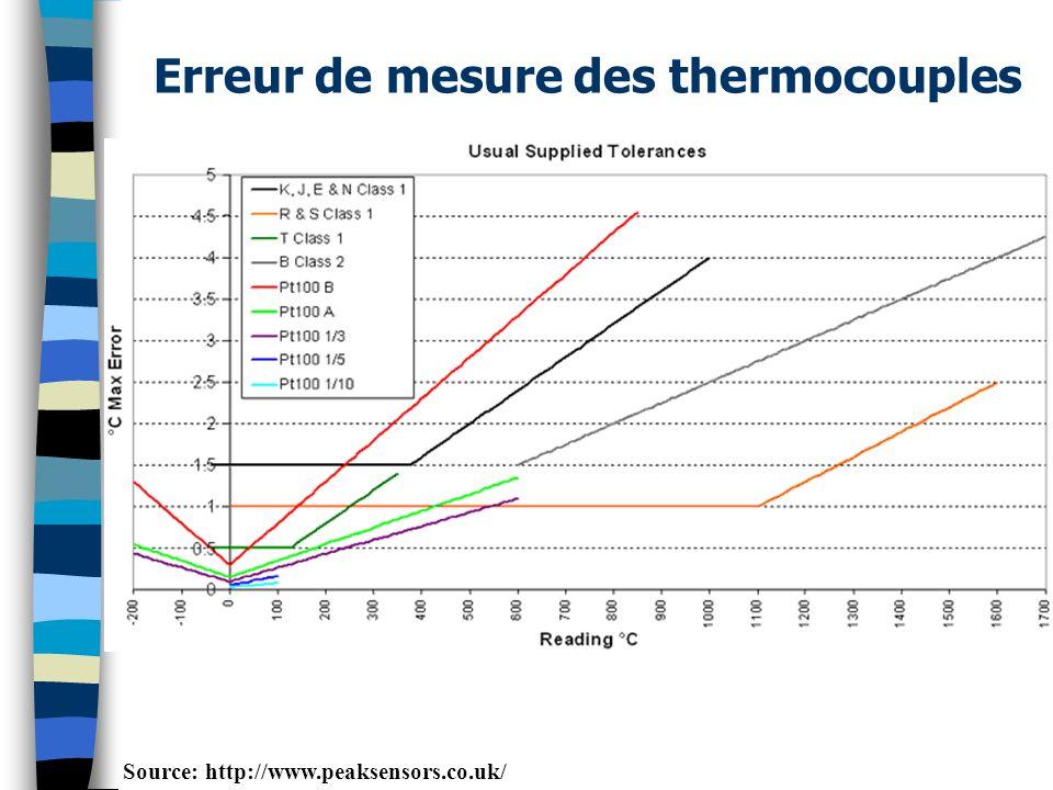 Erreur de mesure des thermocouples
