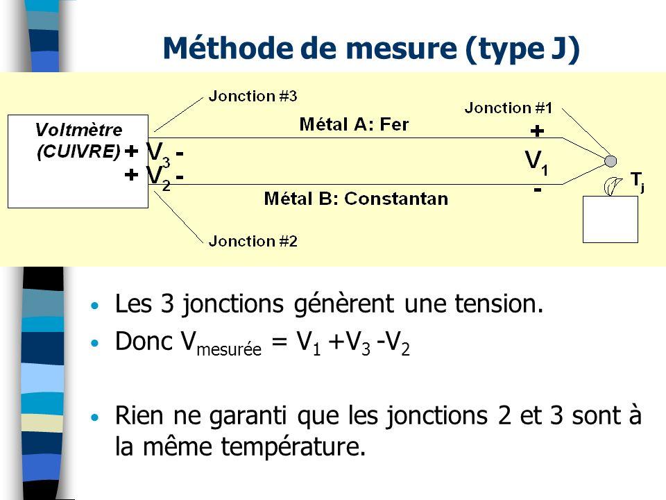 Méthode de mesure (type J)