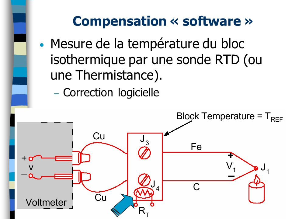 Compensation « software »