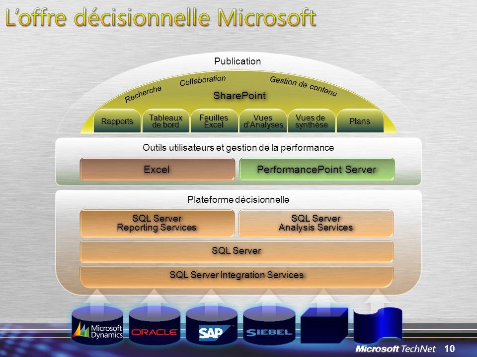 L'offre décisionnelle Microsoft