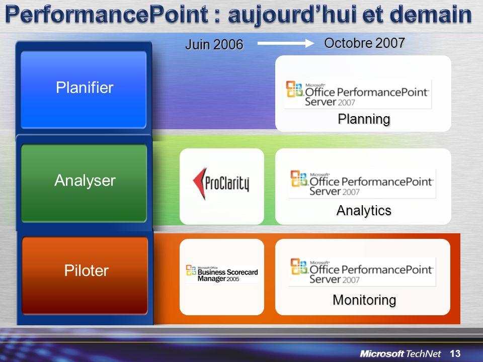 PerformancePoint : aujourd'hui et demain