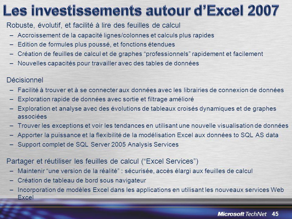 Les investissements autour d'Excel 2007