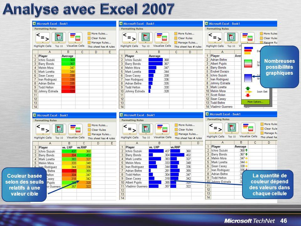 Analyse avec Excel 2007 Nombreuses possibilités graphiques