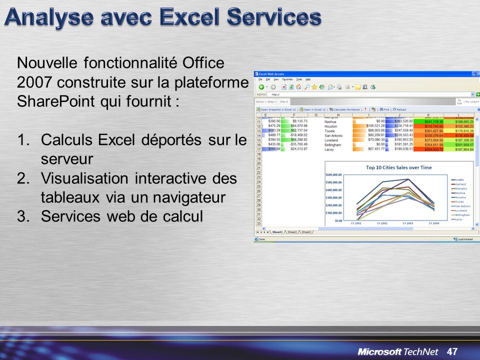 Analyse avec Excel Services