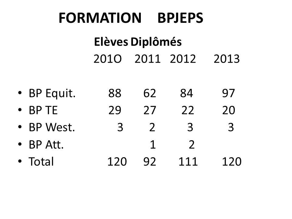 FORMATION BPJEPS Elèves Diplômés 201O 2011 2012 2013