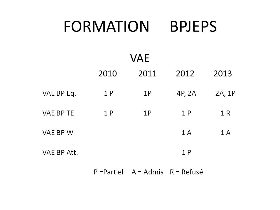 FORMATION BPJEPS VAE 2010 2011 2012 2013 VAE BP Eq. 1 P 1P 4P, 2A