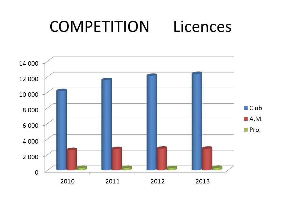 COMPETITION Licences
