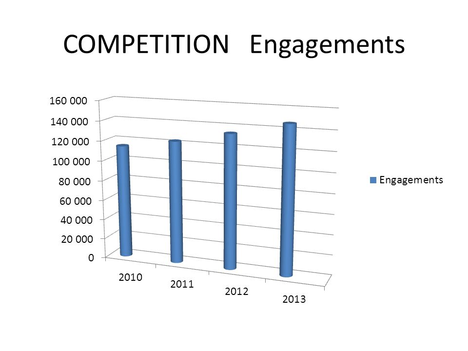 COMPETITION Engagements