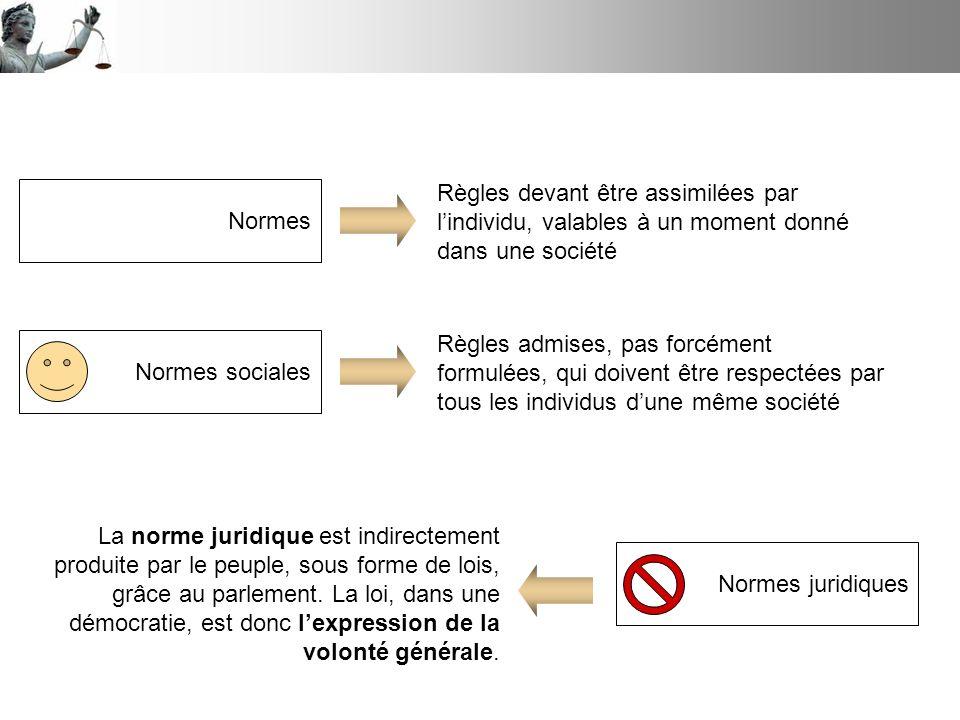 Normes Règles devant être assimilées par l'individu, valables à un moment donné dans une société. Normes sociales.