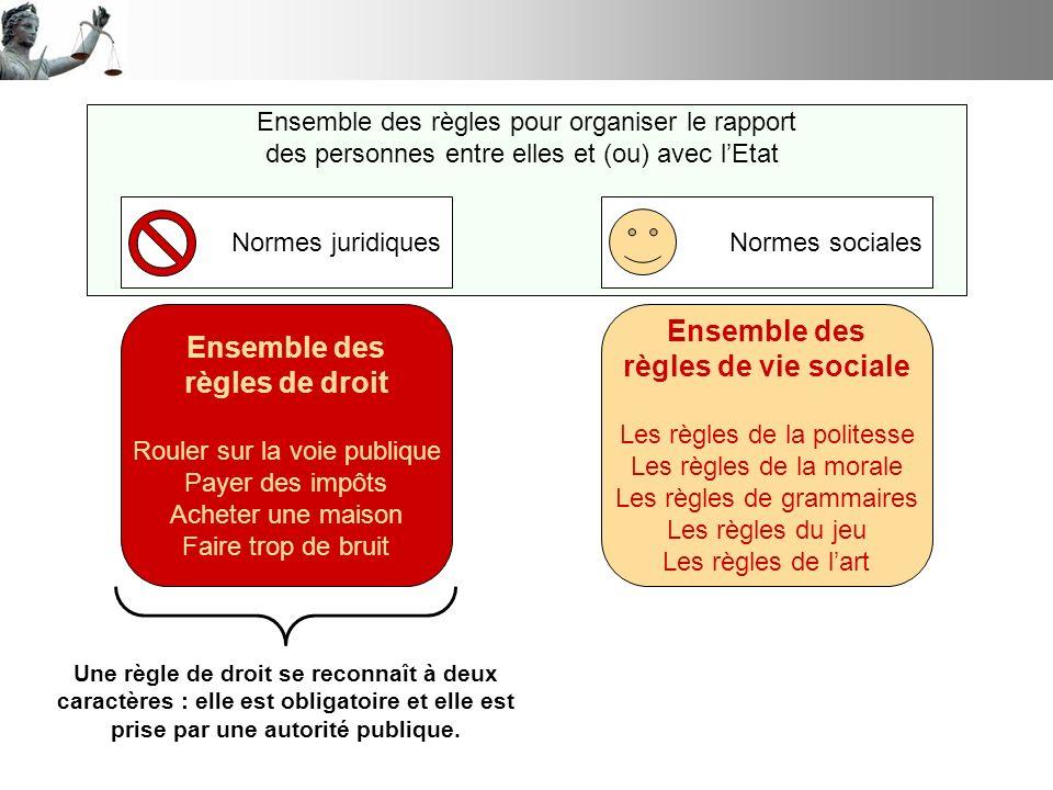 Ensemble des règles de droit Ensemble des règles de vie sociale