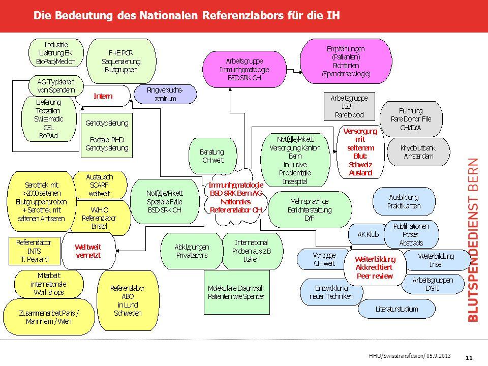 Die Bedeutung des Nationalen Referenzlabors für die IH