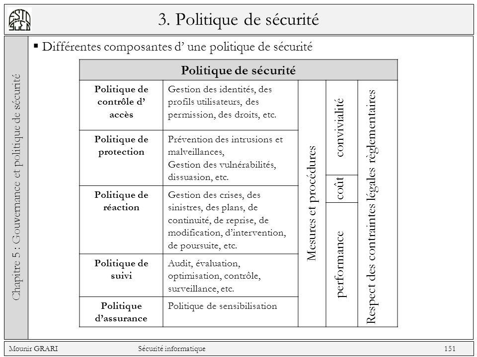 Différentes composantes d' une politique de sécurité