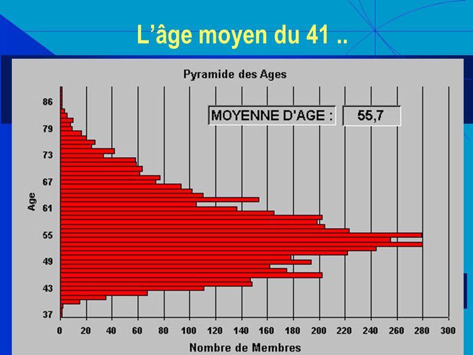 L'âge moyen du 41 ..