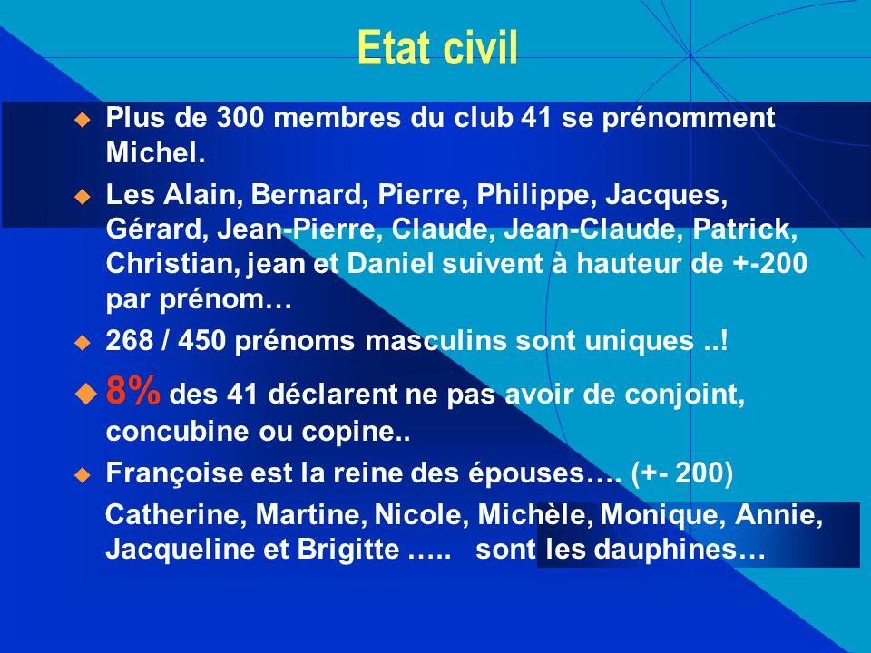 Etat civil Plus de 300 membres du club 41 se prénomment Michel.