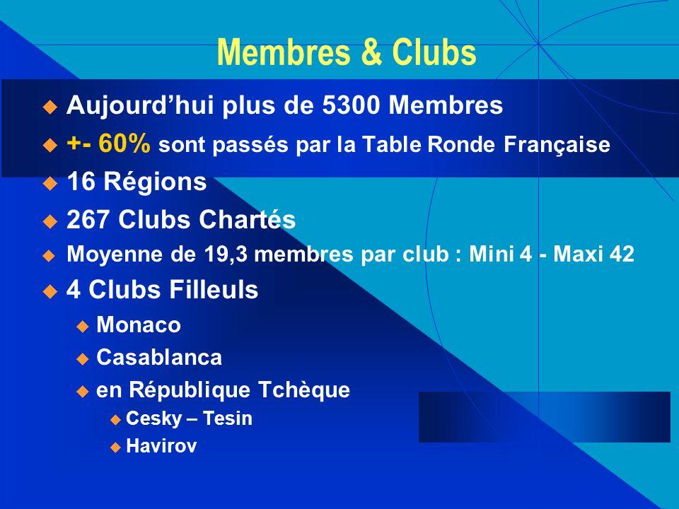 Membres & Clubs Aujourd'hui plus de 5300 Membres