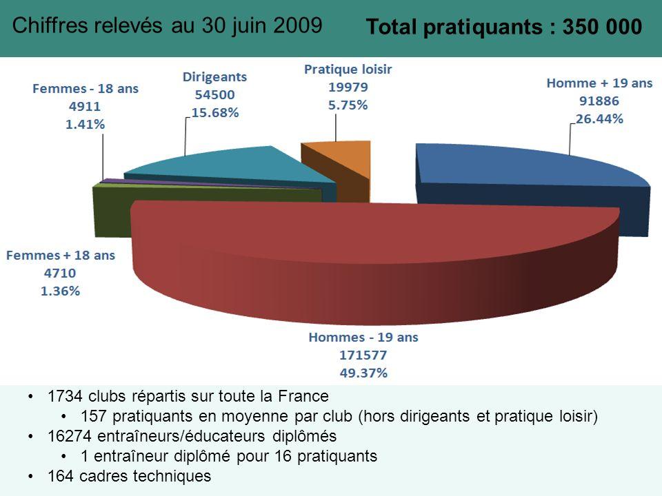 Chiffres relevés au 30 juin 2009 Total pratiquants : 350 000