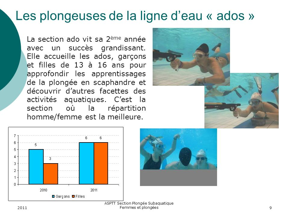 Les plongeuses de la ligne d'eau « ados »