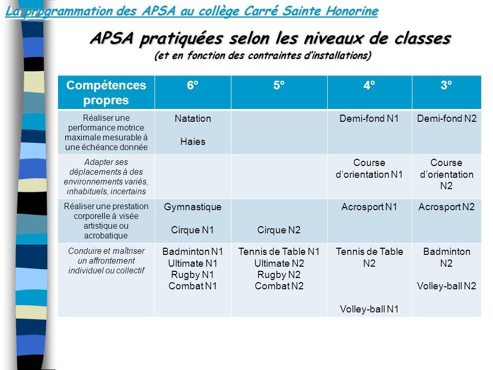 La programmation des APSA au collège Carré Sainte Honorine