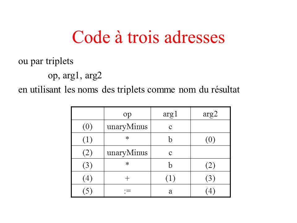 Code à trois adresses ou par triplets op, arg1, arg2