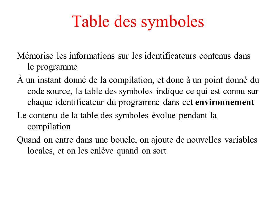 Table des symboles Mémorise les informations sur les identificateurs contenus dans le programme.
