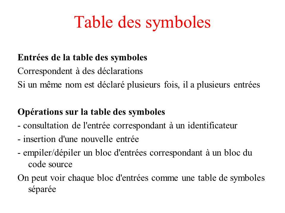 Table des symboles Entrées de la table des symboles