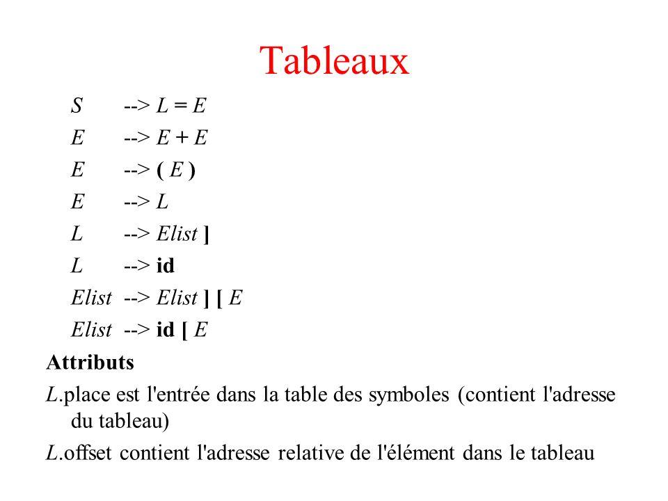Tableaux S --> L = E E --> E + E E --> ( E ) E --> L