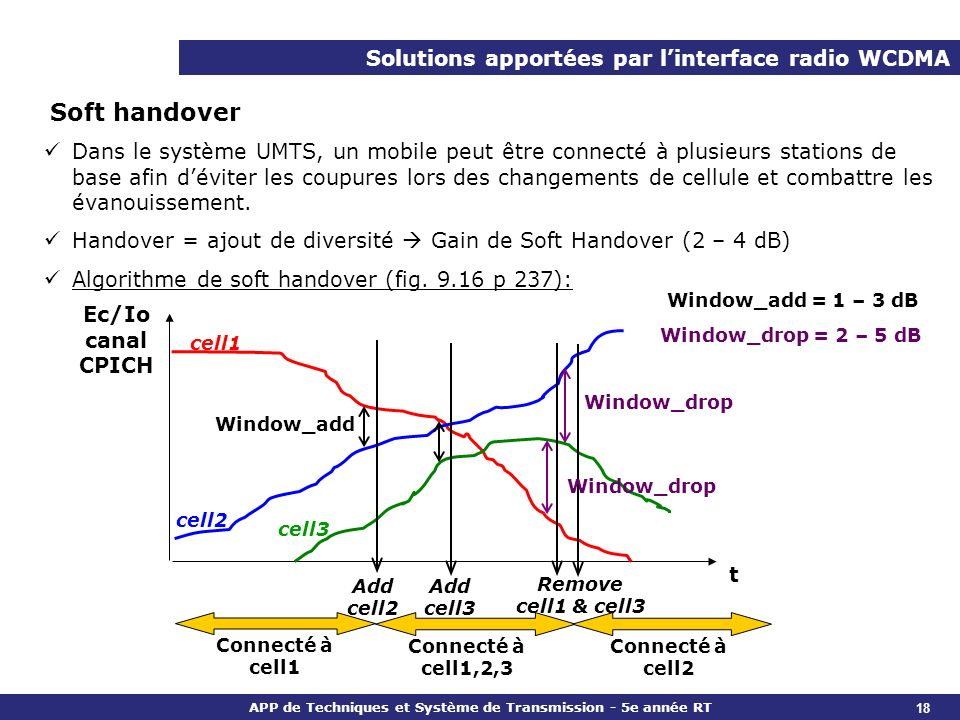 Soft handover Solutions apportées par l'interface radio WCDMA