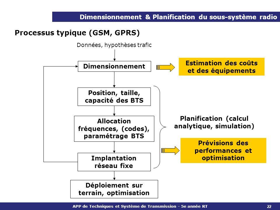 Processus typique (GSM, GPRS)