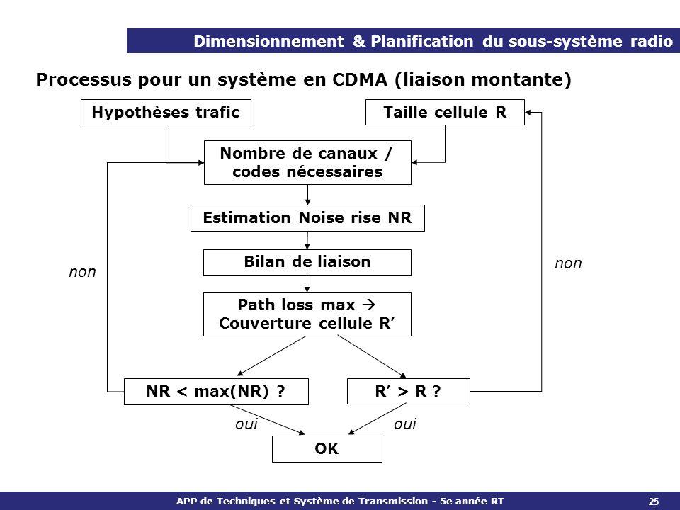 Processus pour un système en CDMA (liaison montante)
