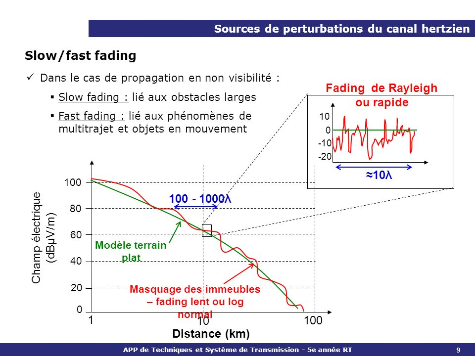 Fading de Rayleigh ou rapide ≈10λ 100 - 1000λ Distance (km)