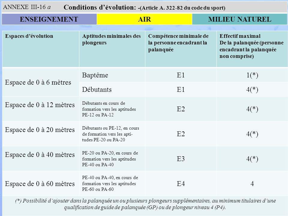 Conditions d'évolution: -(Article A. 322-82 du code du sport)