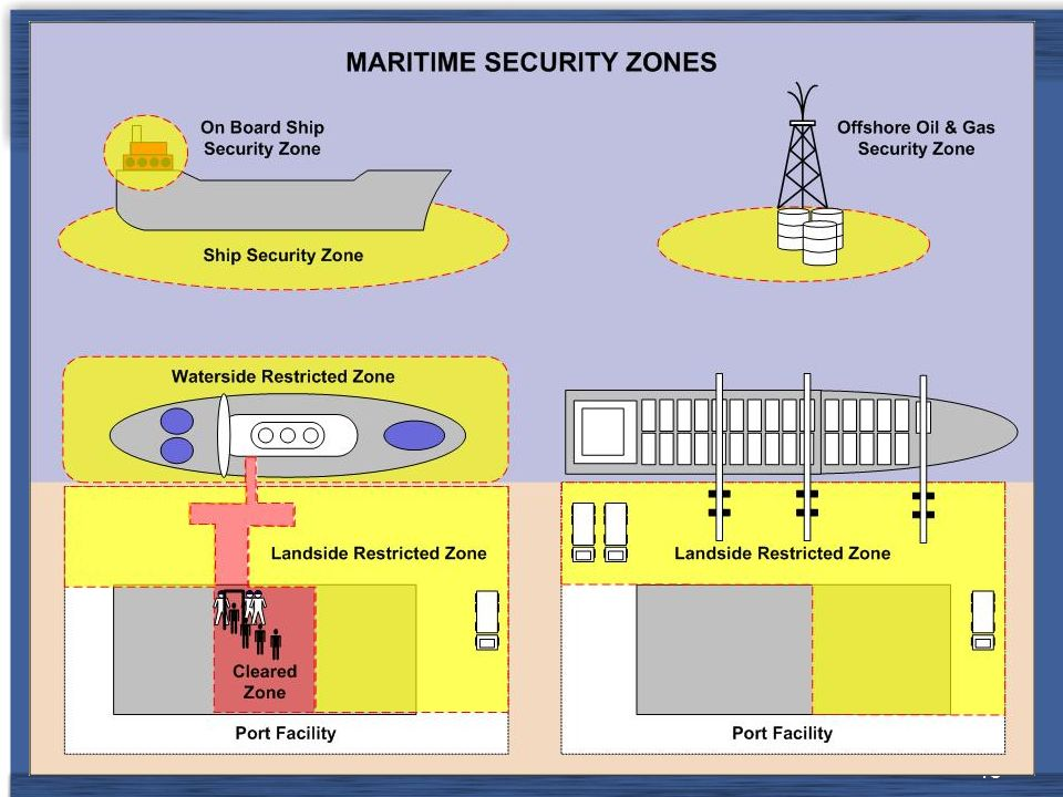 Quel que soit le type de navire à quai, la création de zones d'accès restreint est essentielle pour protéger mutuellement le navire et l'installation portuaire de toute intrusion ou acte illicite.