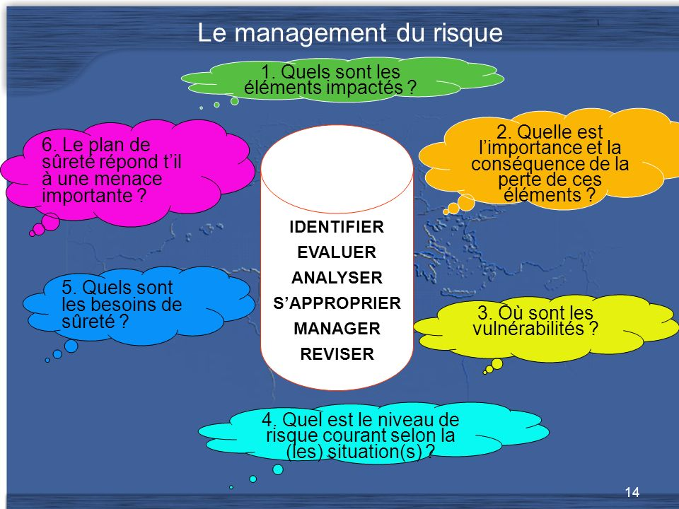 Le management du risque