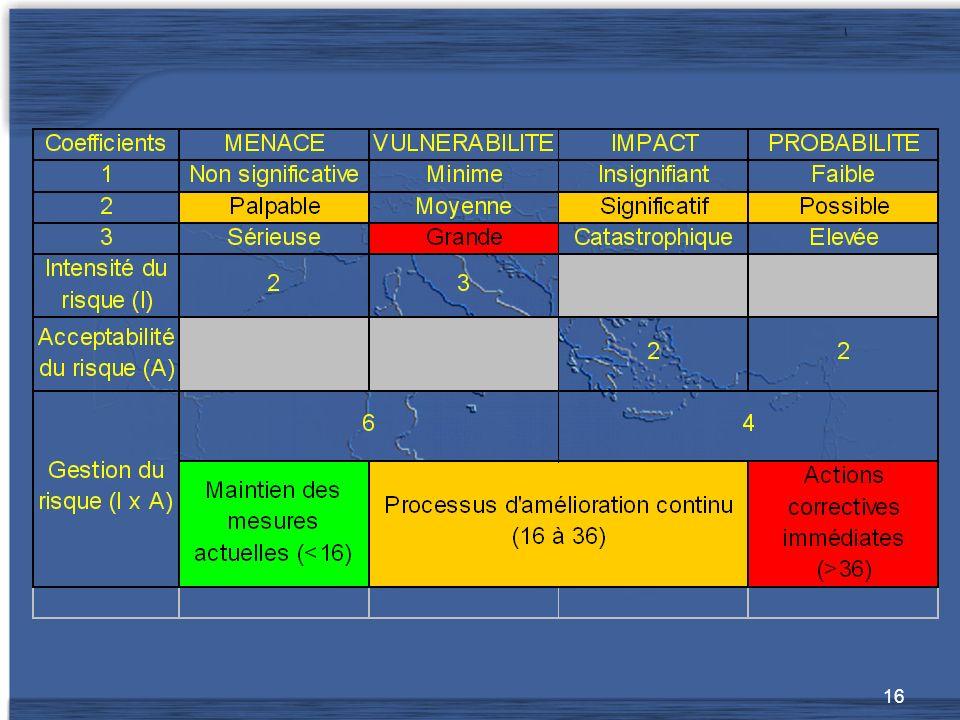 Ce type de matrice est un exemple d'outil utilisé pour identifier les risques et définir les mesures à adopter.